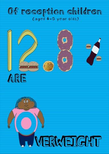 Overweight fact
