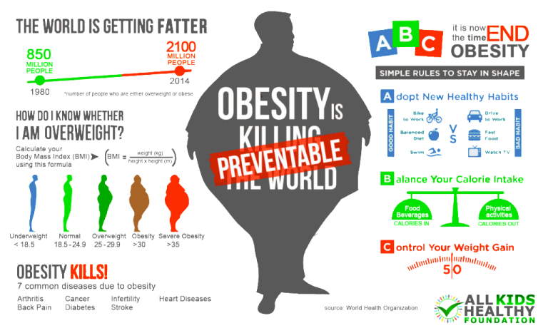 Stop-obesity-infographic-1024x623